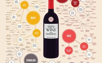 Wines types
